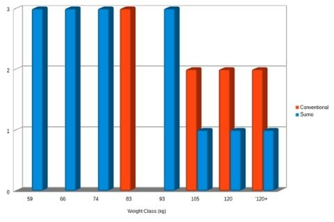Conventional vs Sumo Deadlift weight